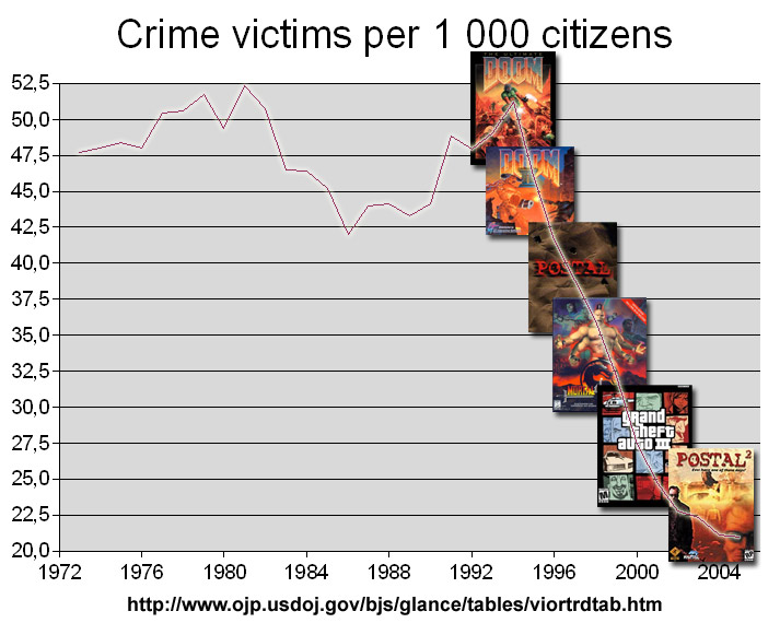 Violent Crime and Video Games